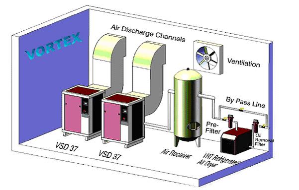 Installation Vortex Compressors